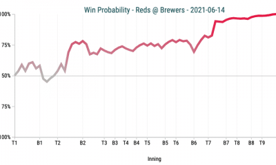 reds blow up brewers to improve to mlb best 11 3